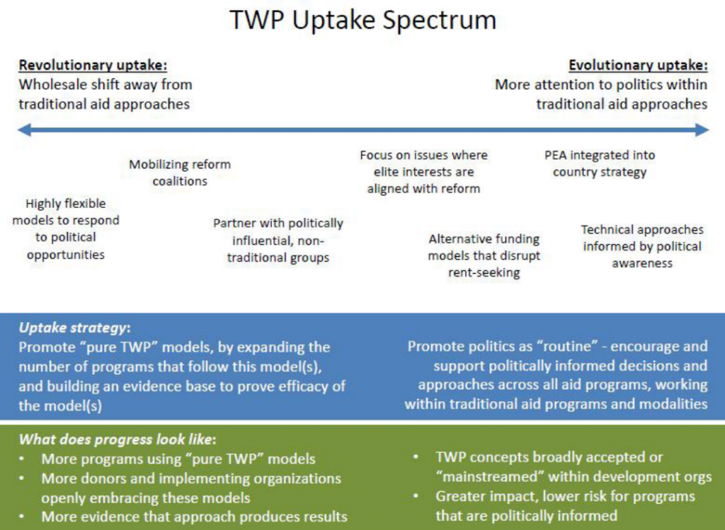 Spectrum of revolutionary to evolutionary uptake of TWP (helps to define TWP)